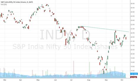 INDY: Buy $INDY
