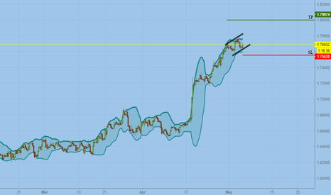 GBPCAD: The path of the pound