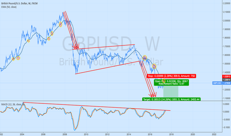 GBPUSD: This is Weekly view for GBPUSD