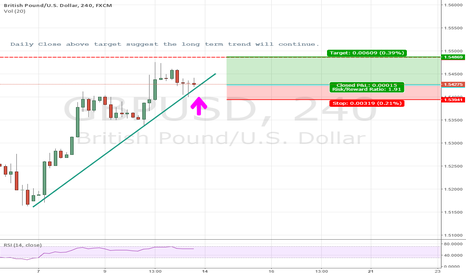 GBPUSD: GBPUSD  Long oppourtunity