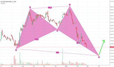 BLS: BLS International forming Bullish Shark pattern