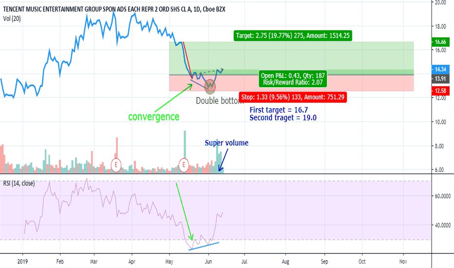 TME Stock Price and Chart — NYSE:TME — TradingView