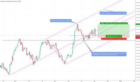 GBPJPY: GBPJPY long trade Daily TF