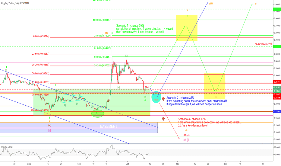 XRPUSD: Ripple – 0.37$ - maybe the key decision level...