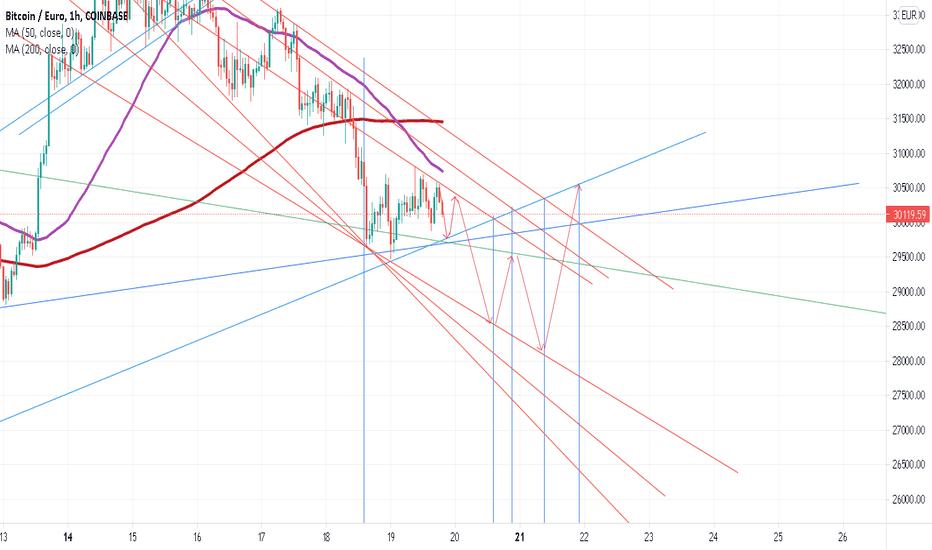 Xbt usd tradingview