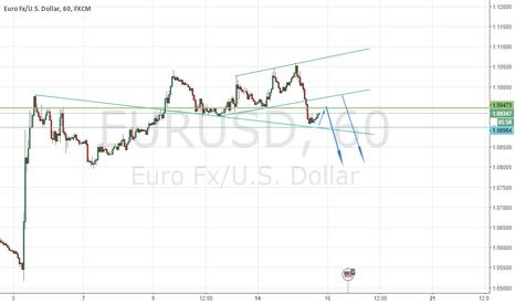 EURUSD: BEARING EURUSD