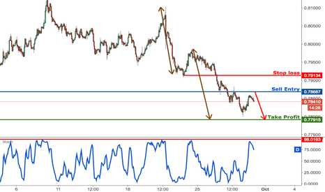 AUDUSD: AUDUSD dropped perfectly, prepare to sell