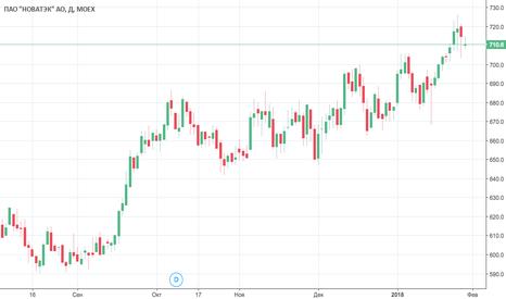 NVTK: Новатэк | Текущие сделки