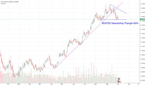 EURUSD: BUSTED Descending Triangle EUR/USD