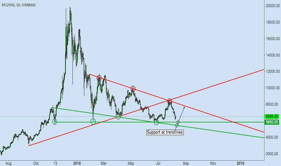 BTCUSD: BITCOIN MIGHT FIND SUPPORT HERE!