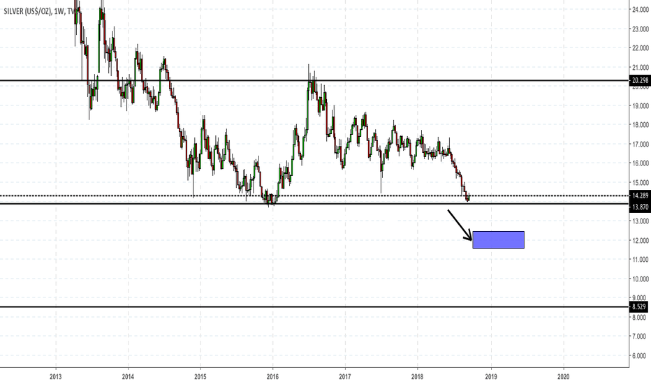 SILVER: Silver Weekly Crucial Moment..