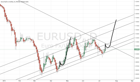 EURUSD: THE J-MOVE