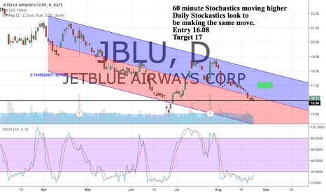 JBLU: Stochastics turning up on the 60 minute. Daily to follow.