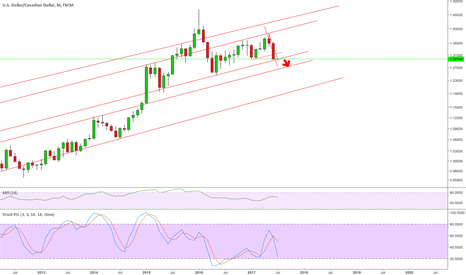 USDCAD: USDCAD I have changed my analysis over the weekend