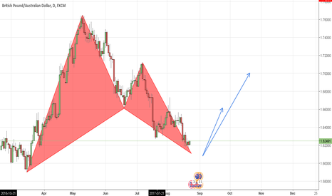 GBPAUD: (GBPAUD) LONG Opportunity