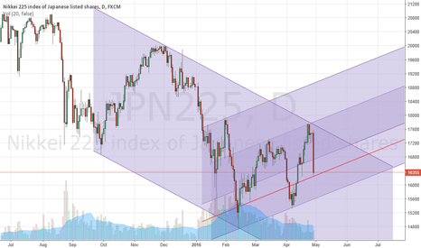 JPN225: Nikkei 225 after the BoJ Announcement