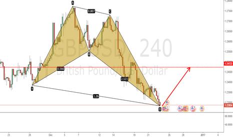 GBPUSD: GBP/USD BUTTERFLY PATTERN