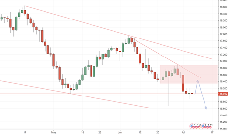 XAGUSD: SILVER** LOOKING FOR SUPPORT!