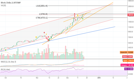 BTCUSD: BTC follows no traditional setups OR laws - you may go long!