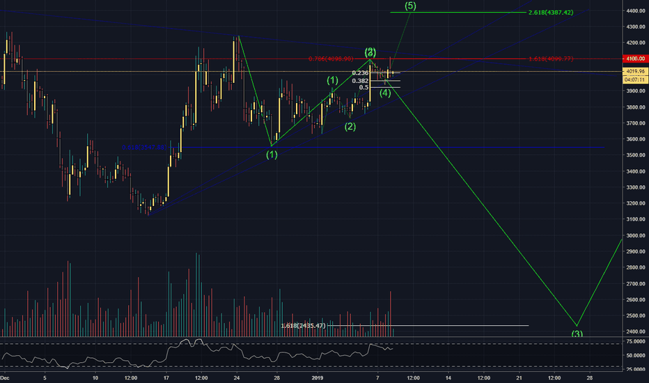 BTCUSD: BITCOIN TO $1,651,863 by TOMORROW!?