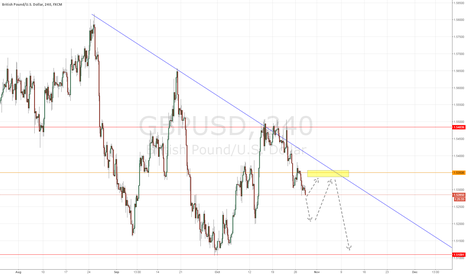 GBPUSD: Will it retest 1.5350?