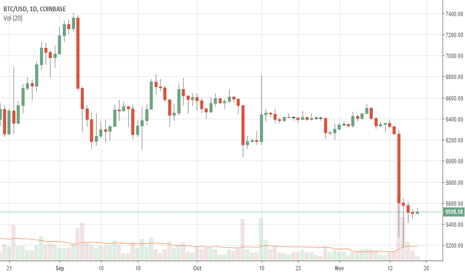 BTCUSD: USDCHF Remains Weak And Vulnerable On Price Sell Off