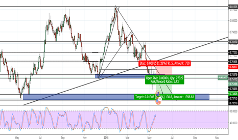 AUDUSD: AUD/USD - SELL