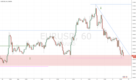 EURUSD: Potential long entry in Support