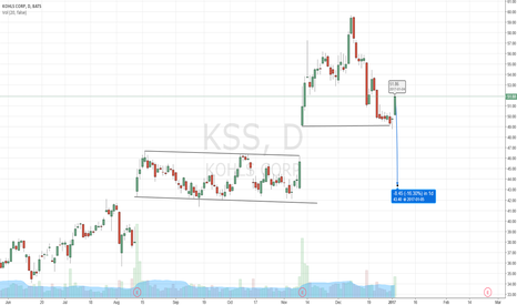 KSS: Another volatility spike