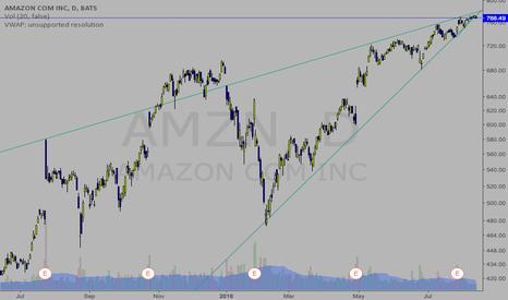 AMZN: looks like a pattern pattern
