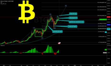 BTCUSD: BITCOIN is this possible? LONG opportunity!