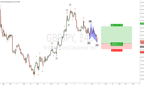 GBPJPY: GBPJPY - Corrective phase coming to an end.