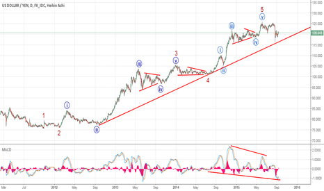USDJPY: USDJPY - Is this Impulsive cycle really completed?