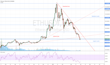 ETHUSDT: Ethereum Where Is a Bottom
