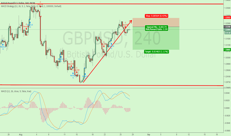 GBPUSD: RR 2.5 Sell limit at 1.3225 potential to go even lower.