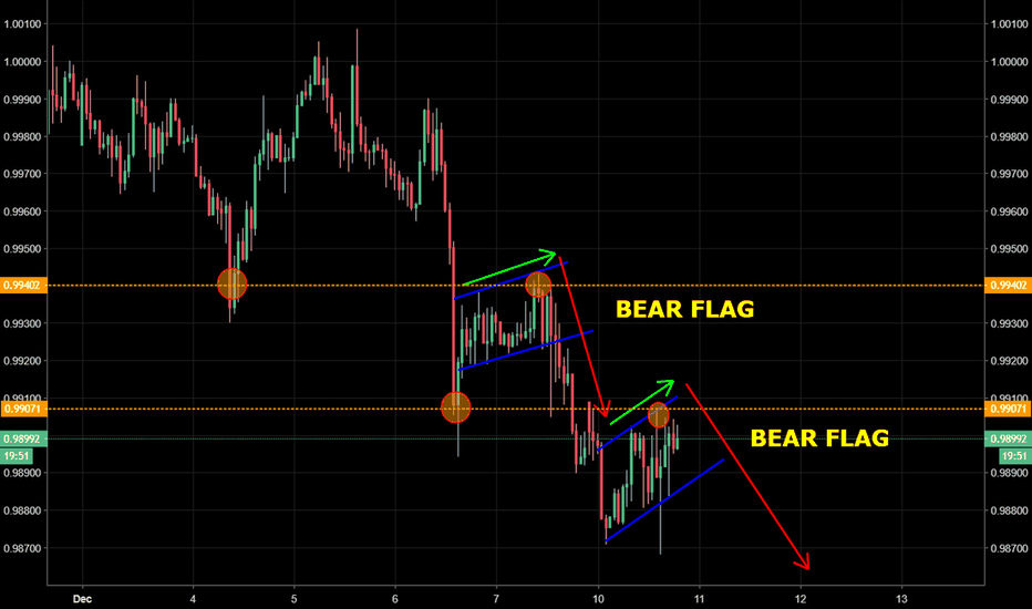 USDCHF: USD/CHF - 2nd Bear flag forming after breakdown of previous...
