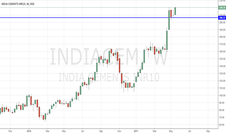 INDIACEM: India cement short term Holding