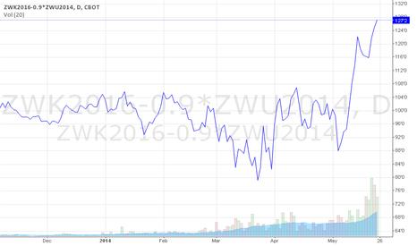 ZWK2016-0.9*ZWU2014: Short  Sep 2014 wheat, buy larger size, May 2016 wheat