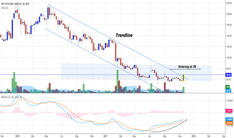 MTEDUCARE: MT Educare :  breakout at crucial support levels
