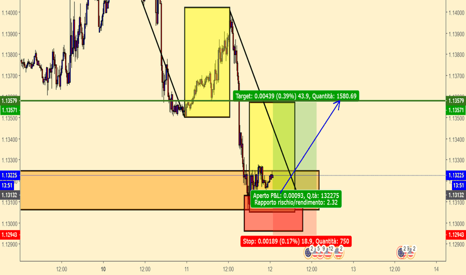 EURUSD: Geometria di Mercato EURUSD m15
