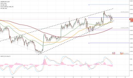 USDPLN: USD/PLN 1H Chart: Ascending Wedge