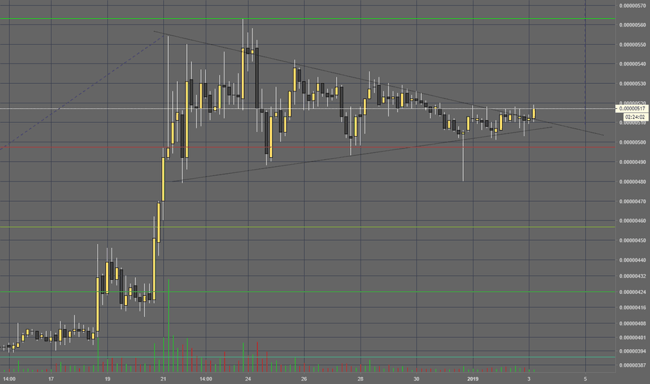 TRXBTC: Tron breaking out?