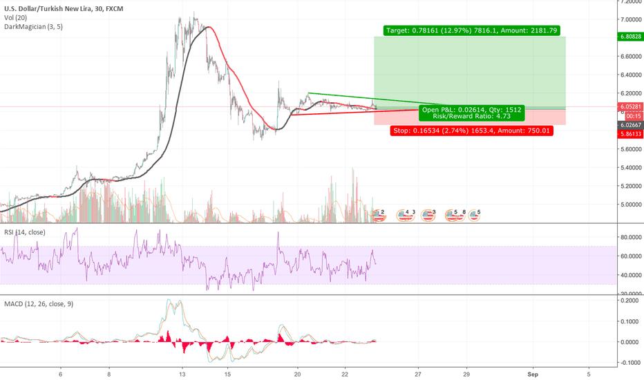 USDTRY: USD/TRY Long Setup