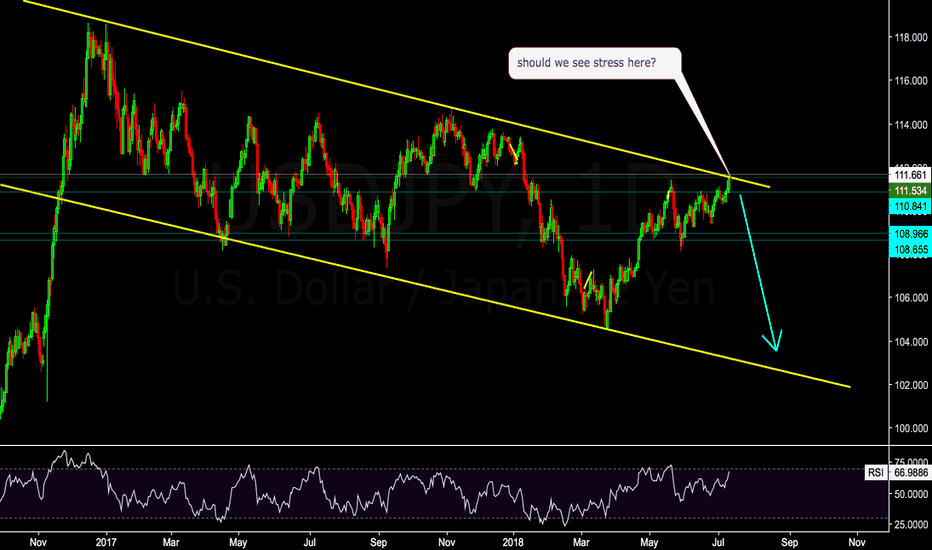 USDJPY: Should we see stress here?
