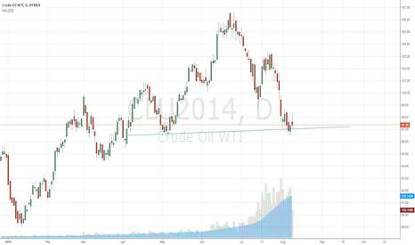 CLU2014: Buy Crude Oil