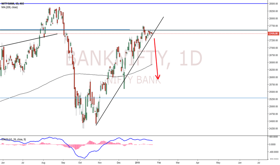 BANKNIFTY: BankNifty Short Term Down Move Is Near!
