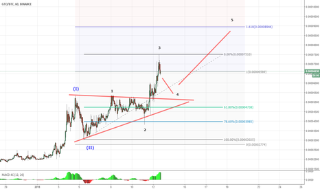 GTOBTC: Wait for pullback (GTO)