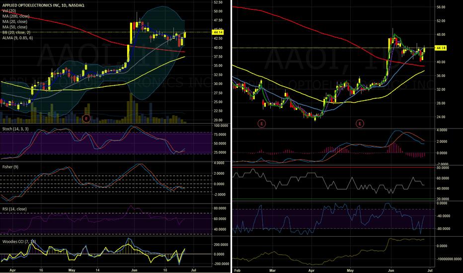 AAOI: AAOI - Buy Near term target 47. Current 44