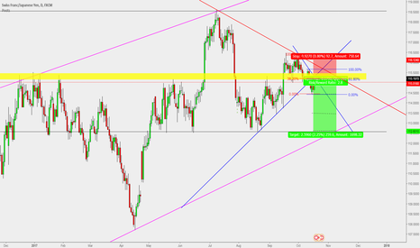 CHFJPY: CHF/JPY : Short entry for 300 pips !