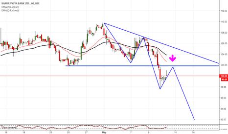 KARURVYSYA: KARUR VYASYA BANK Trading below Support zone look for sell